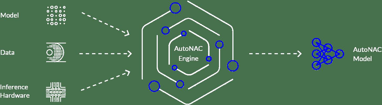 autonac