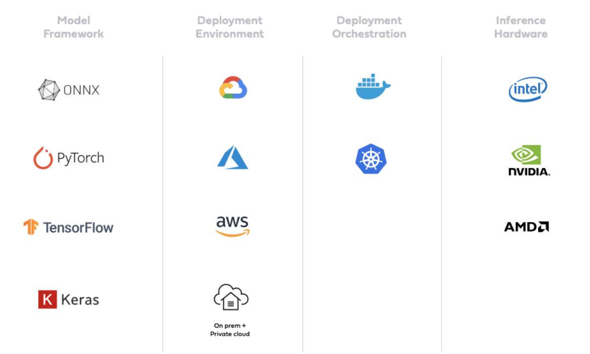 ONNX, PyTorch, TensorFlow, Keras, Google Cloud, Microsoft Azure, AWS, Kubernetes, Docker, Intel, Nvidia. AMD